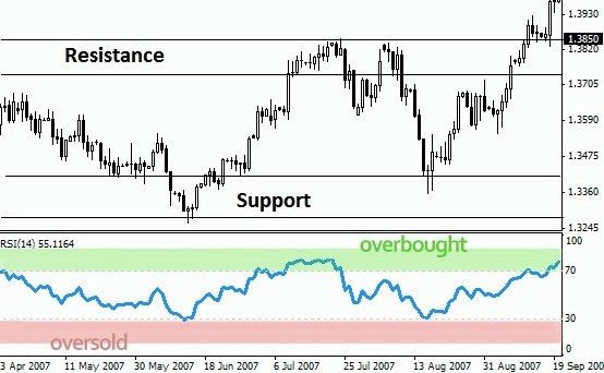 how to find support and resistance levels