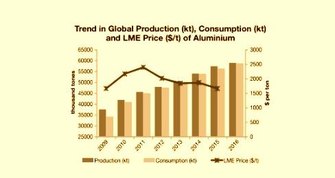 Aluminium Price Chart And Analysis