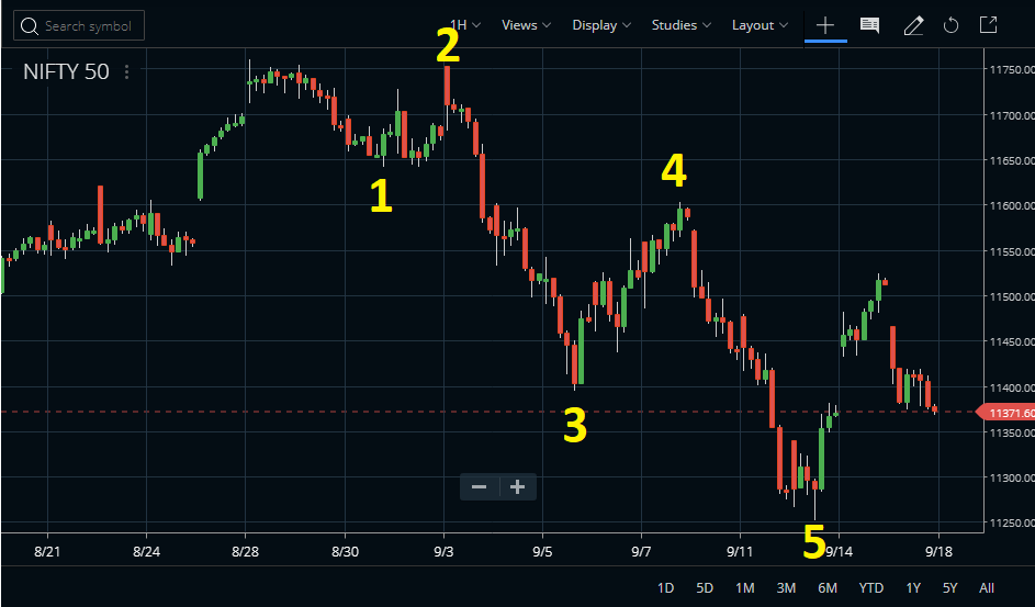 Is The Elliott Wave 4 Retracement Over For Nifty Index