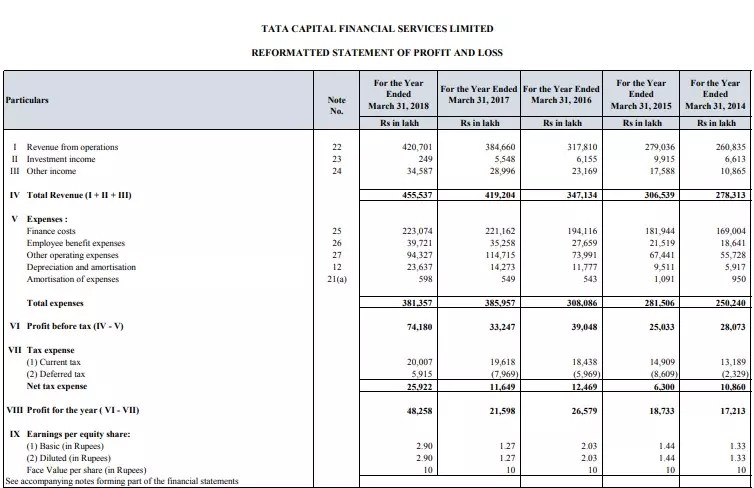 Tata Capital Financial Services Limited NCD Review