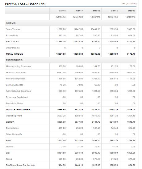 Bosch Limited Financial Statements