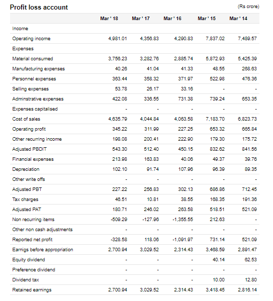 CG Power And Industrial Solutions Financial Statement