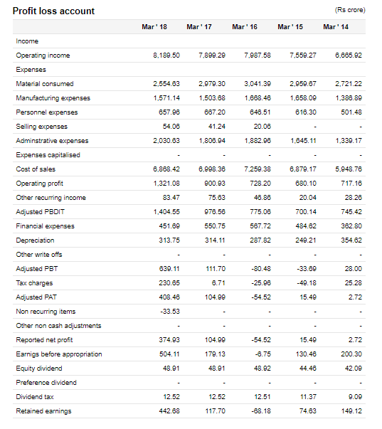 Century Textile Limited Financial Statements