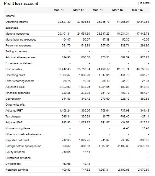 Chennai Petroleum Corporation Financial Statements