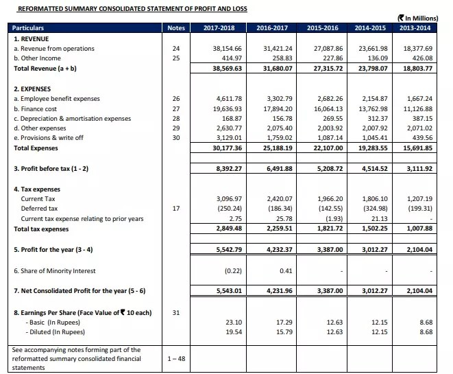 India Infoline Finance NCD Review