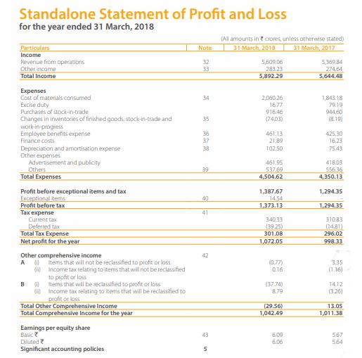 Dabur India Financial Statements