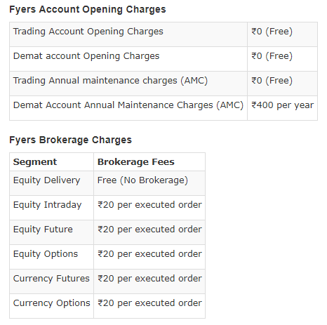 Fyers Brokerage Charges