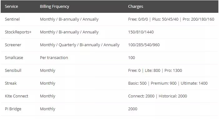 zerodha other products charges