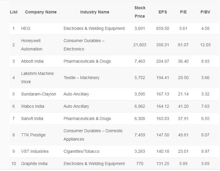 Best Mid Cap Stocks to Invest