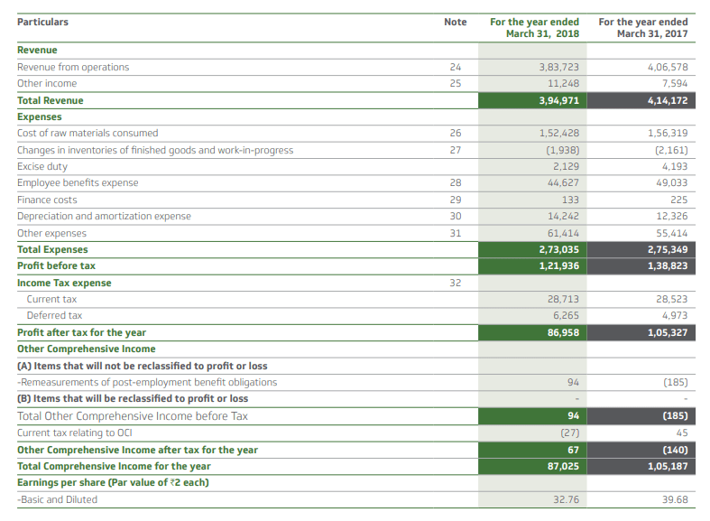 divi's laboratories profit and loss sheet