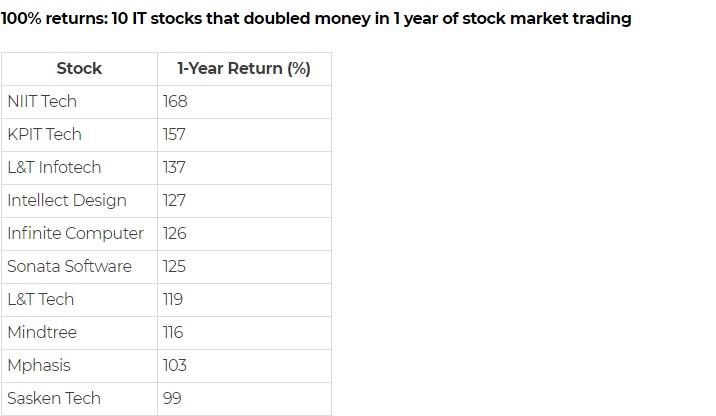 Highest Return Stocks