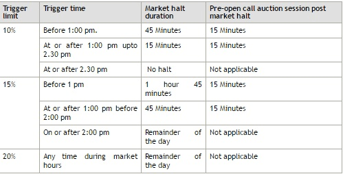 Circuit In Stock Market