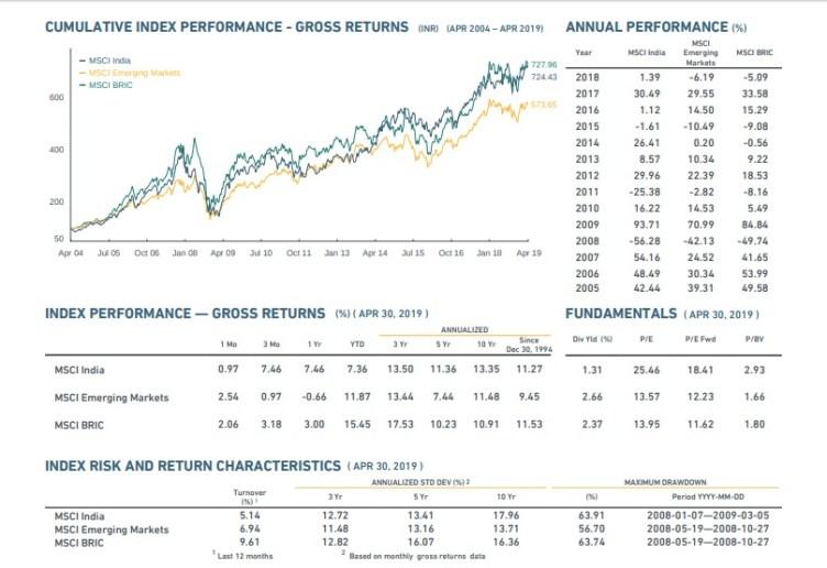 MSCI India Data Updates