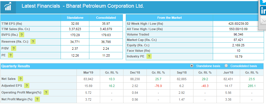 bpcl company financials