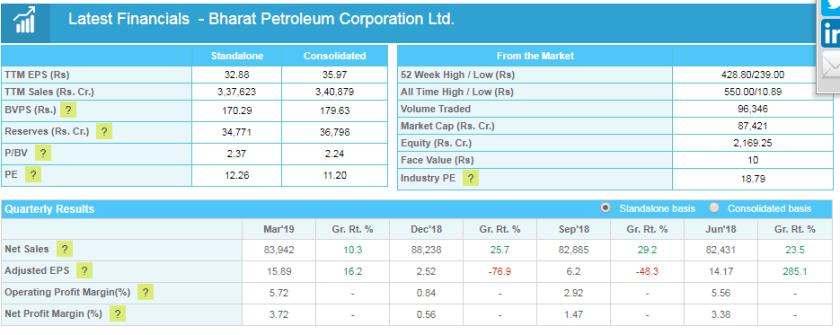 bpcl company financials