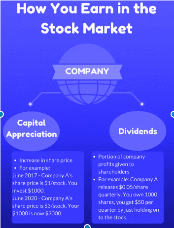 Make Money From Stock Market