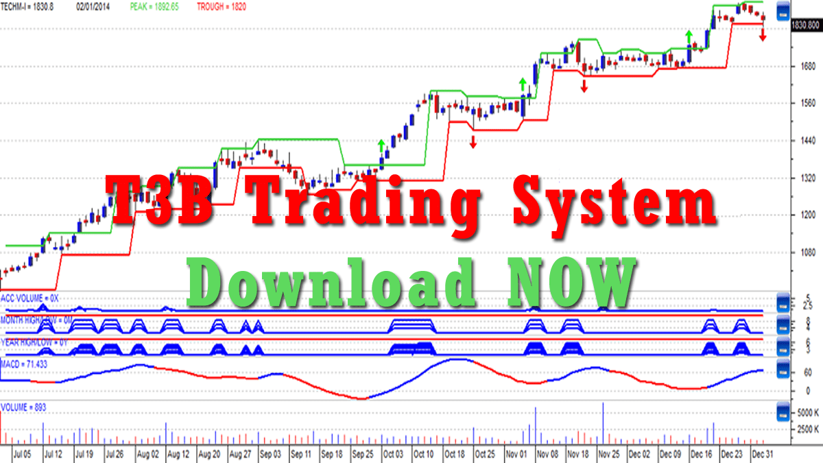 How to Find Blasting Stocks with T3B Trading System India