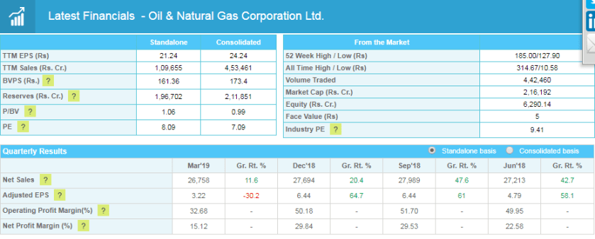 ongc Fundamentally Strong Stocks with Low Price