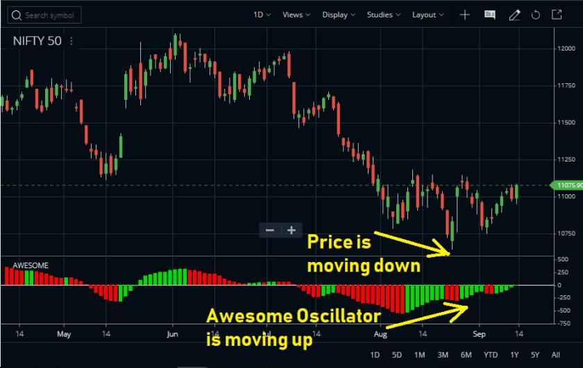Awesome Oscillator Indicator Divergence