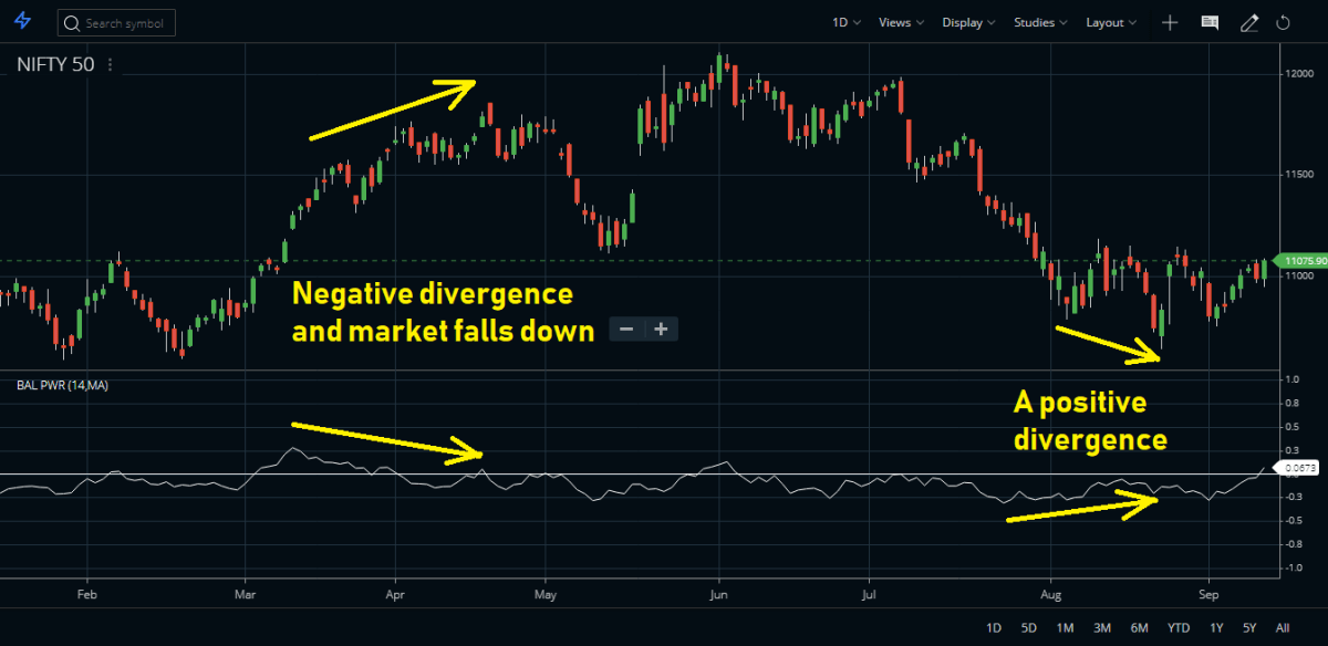 Balance of Power Indicator Divergence