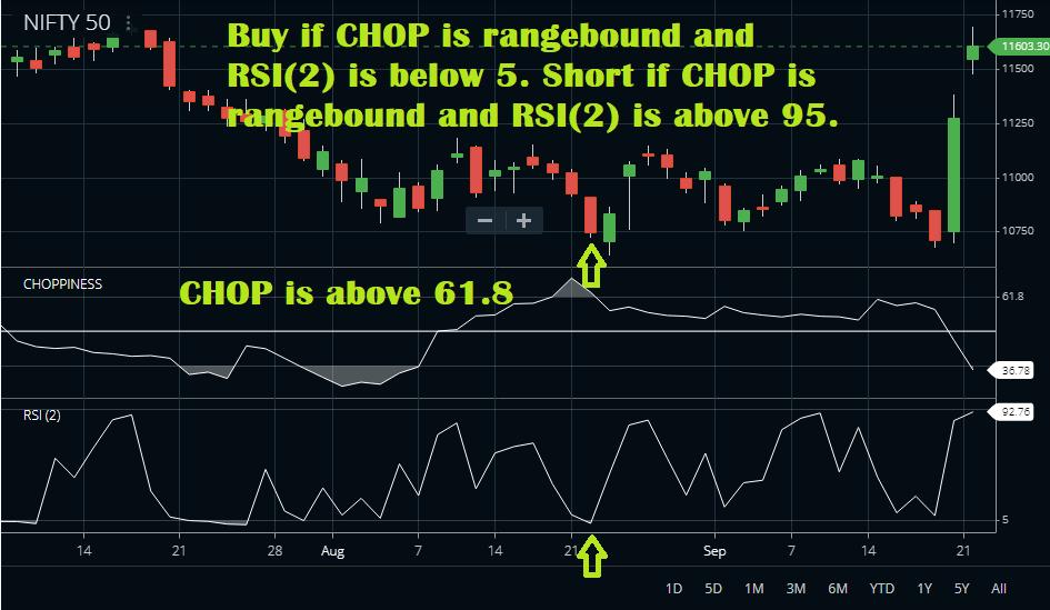 CHOP and RSI-2 Combo