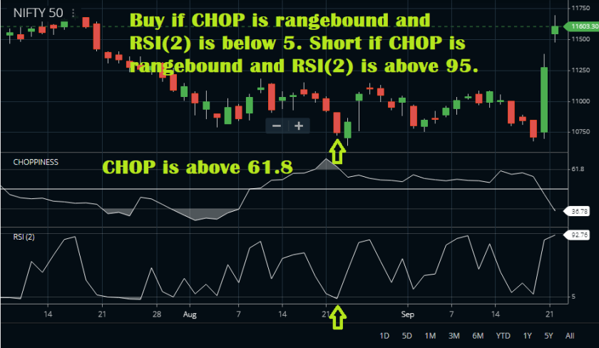 CHOP and RSI-2 Combo