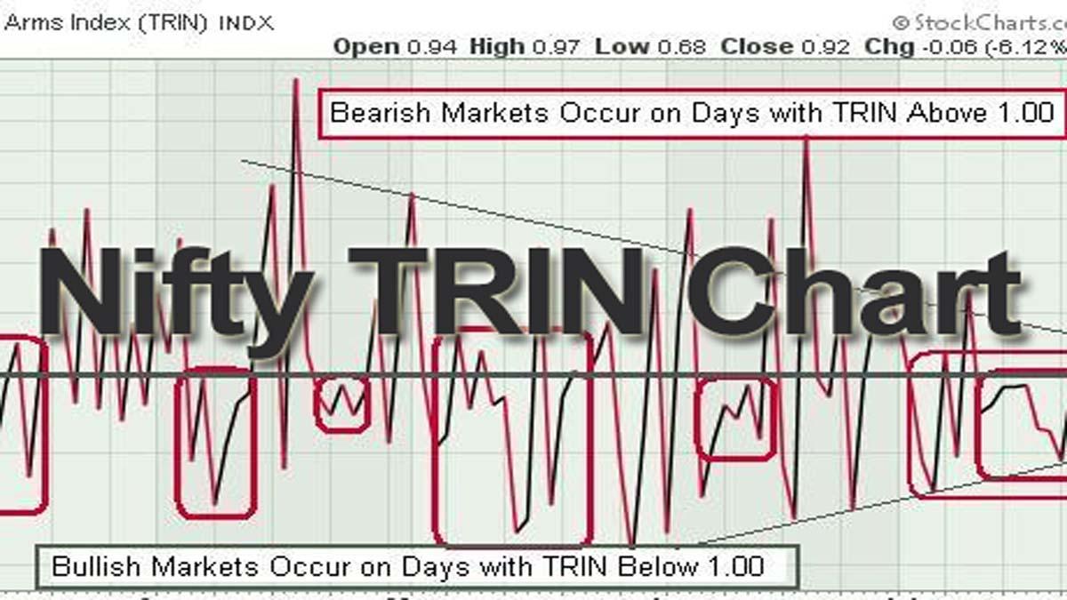 Nifty TRIN Chart