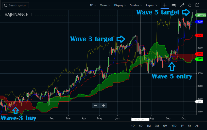 Ichimoku and Elliott Wave
