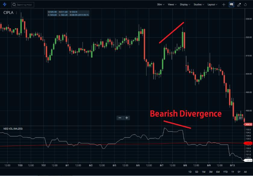 Bearish Divergence Chart