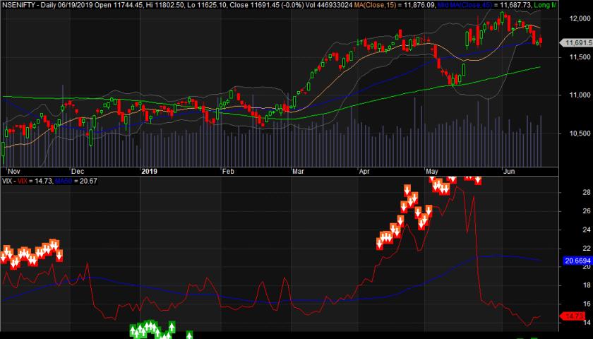 India VIX Chart