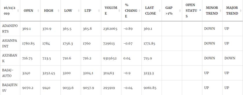 NSE Stock Screener India