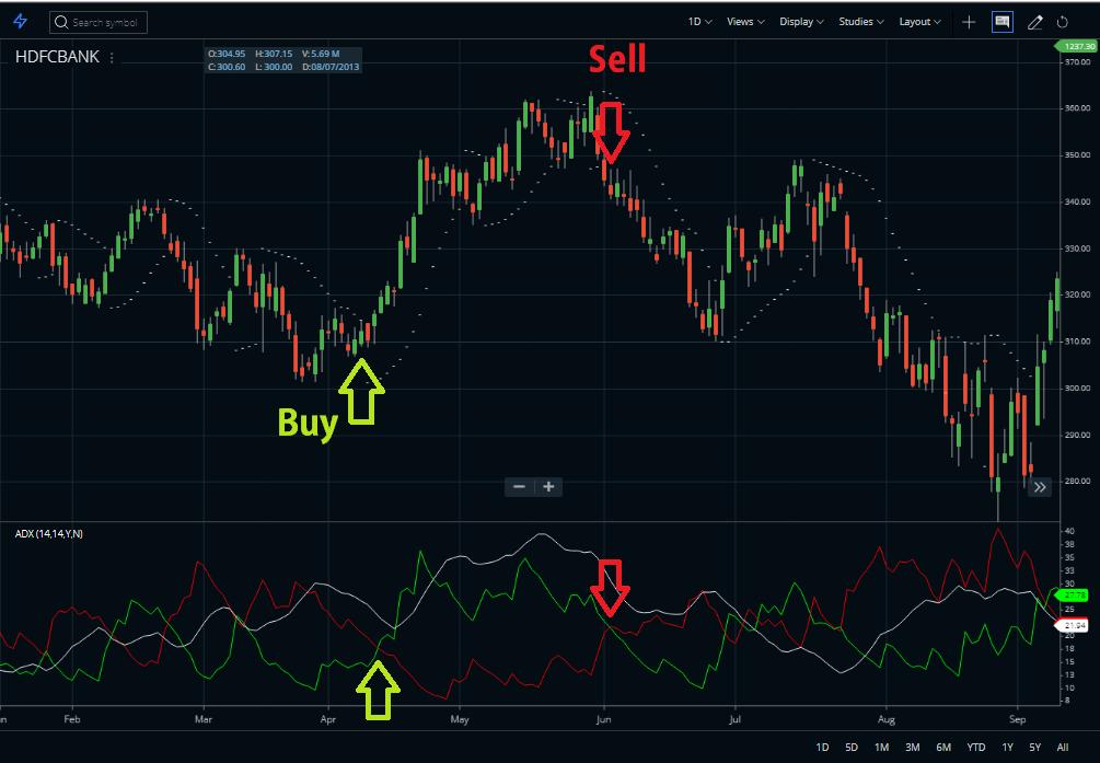Parabolic SAR indicator analysis ADX