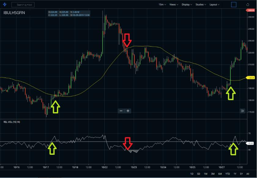 Relative Volatility Index MA