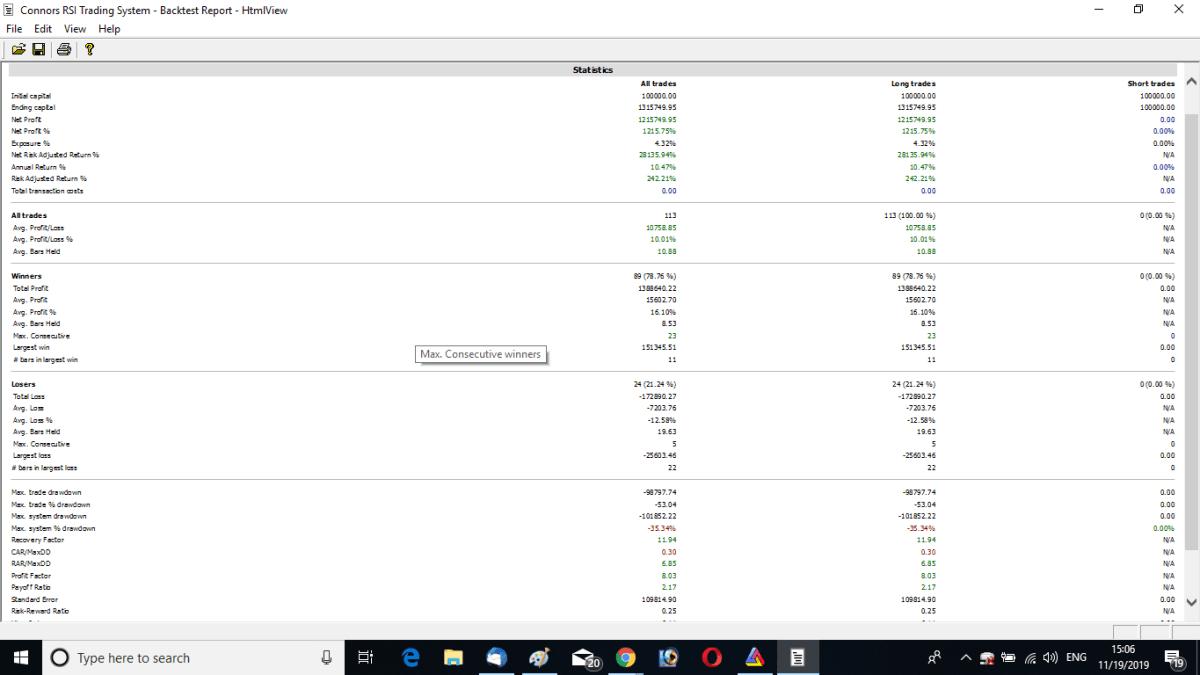Back Testing Report