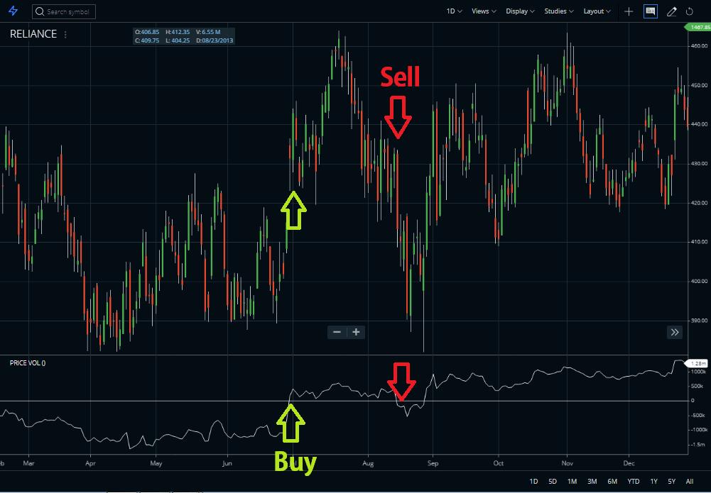 price volume trend indicator Buy