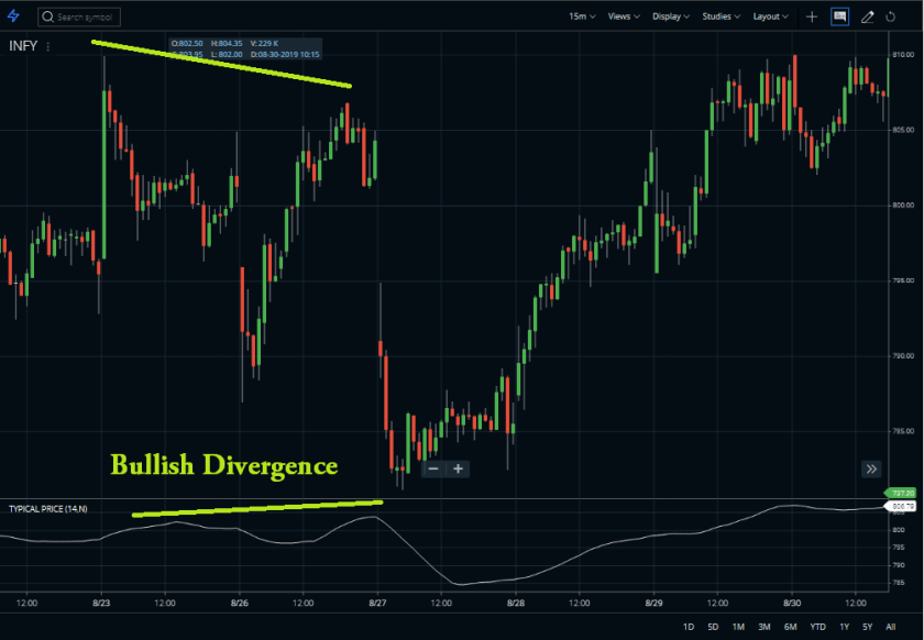 Divergence-with-TPI