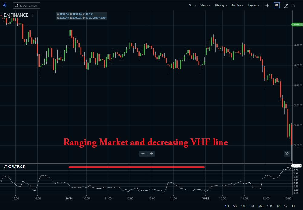 Ranging market