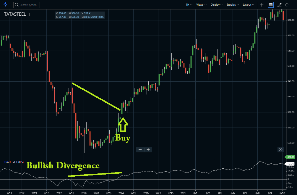 Buy Sell Divergence