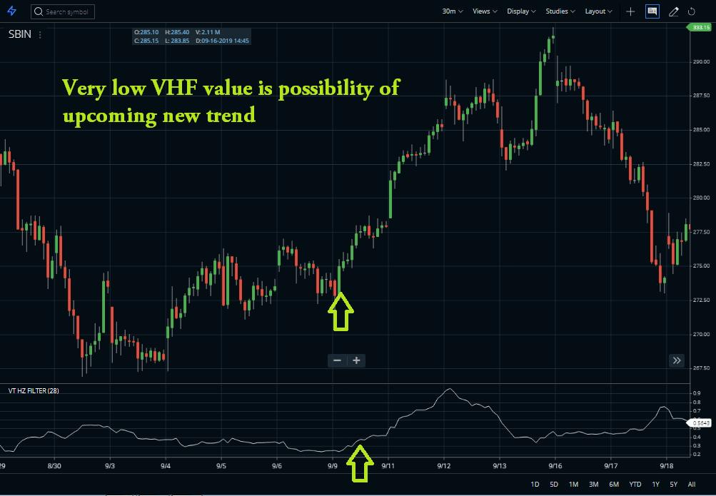 Vertical Horizontal Filter Indicator new trend