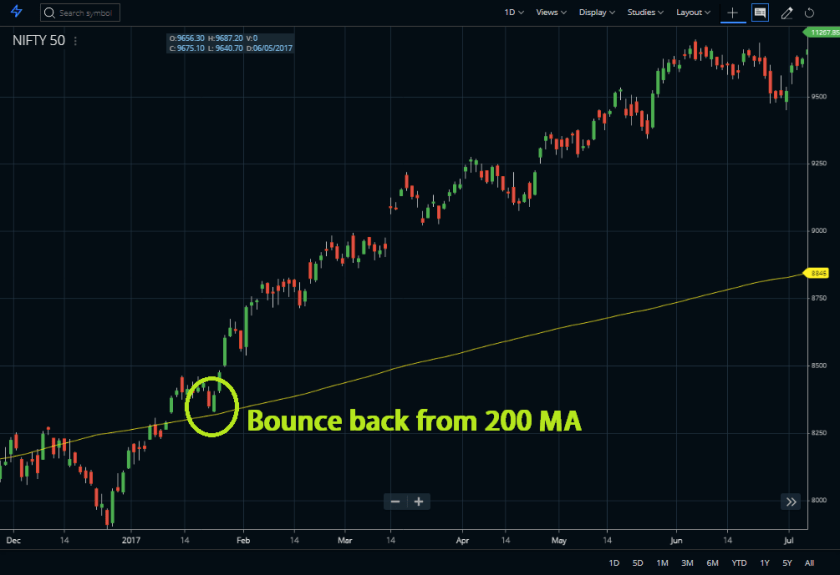Bounce back from 200 day moving average