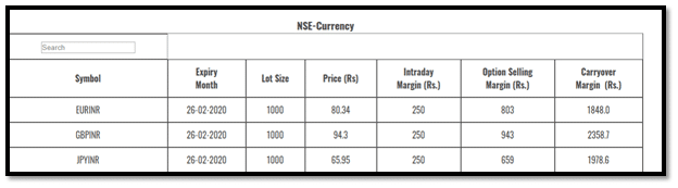 Astha Trade Currency Margin