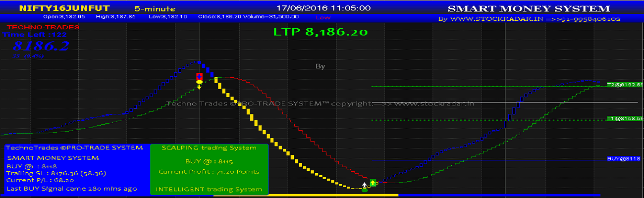 Real time buy sell signal software nifty