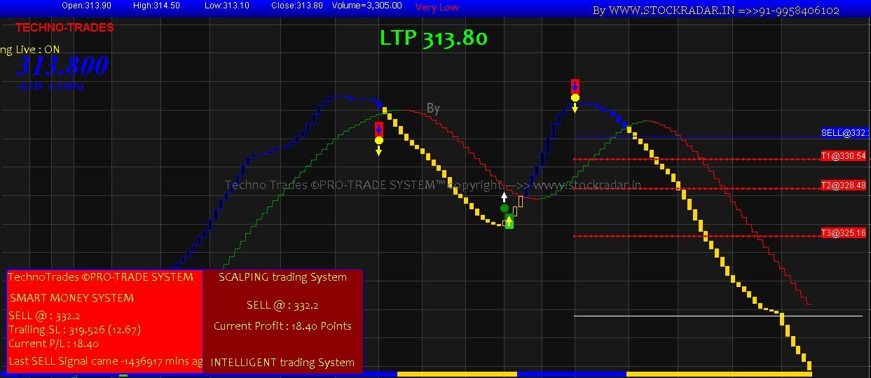 Free Intraday Trading Tips Rakesh Jhunjhunwala Intraday Tips Fundamentals Explained