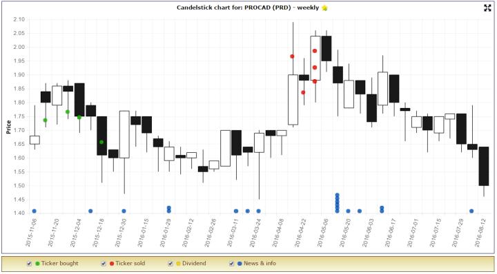 prd chart2