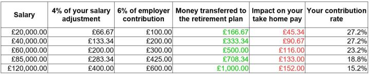 calcuation of pension contribution