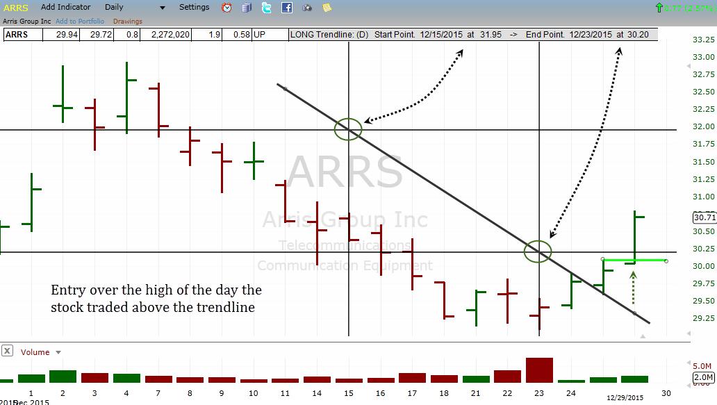 ARRS-trendline-break-example