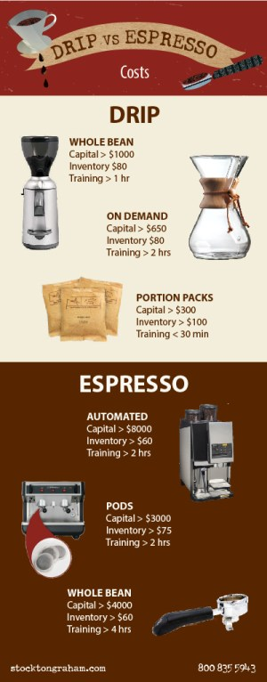 Coffee vs Espresso Cost Stockton Graham & Co.