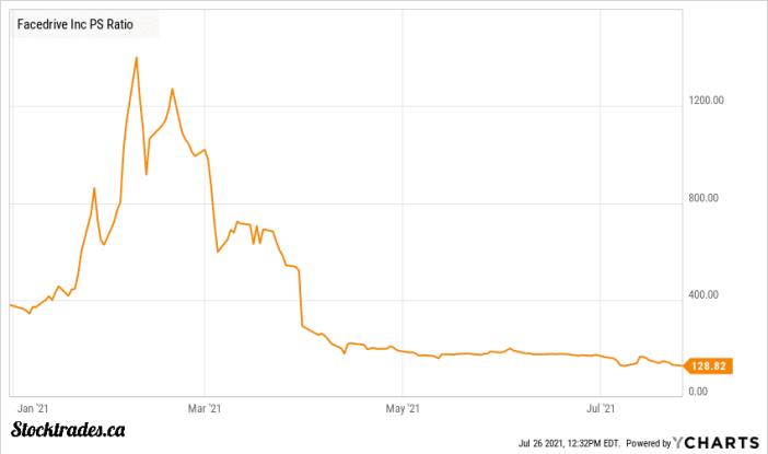 TSE:FD Stock Price To Sales