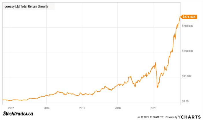 Goeasy Ltd 10 year total returns