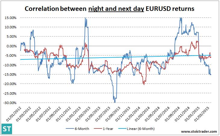 EURUSD: corrélation entre le jour et la nuit